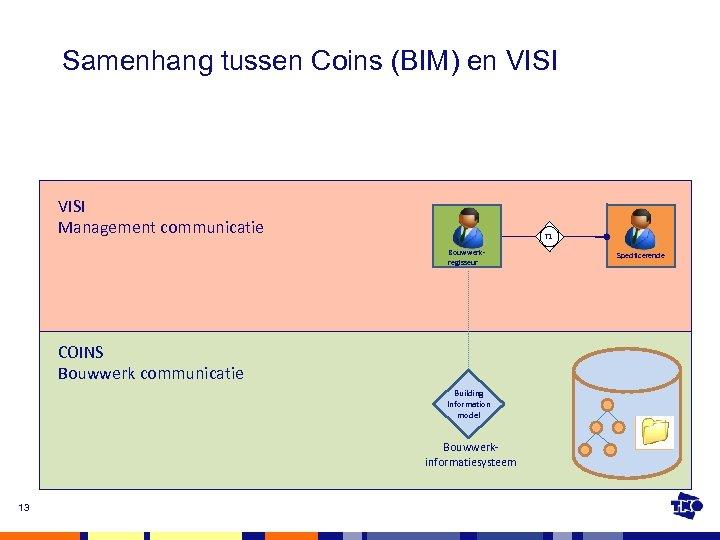 Samenhang tussen Coins (BIM) en VISI Management communicatie T 1 Bouwwerkregisseur COINS Bouwwerk communicatie