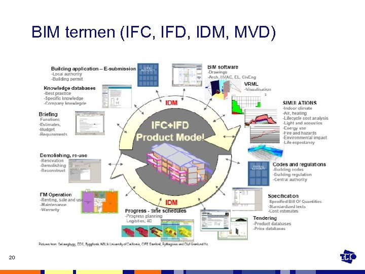 BIM termen (IFC, IFD, IDM, MVD) 20