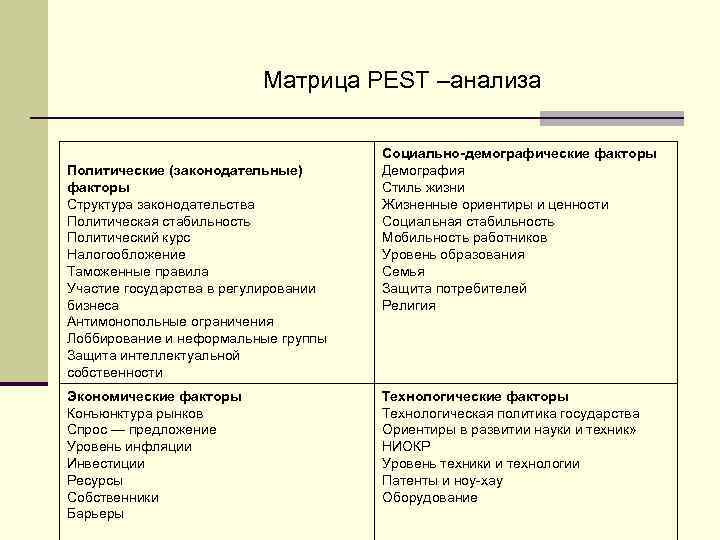 Матрица PEST –анализа Политические (законодательные) факторы Структура законодательства Политическая стабильность Политический курс Налогообложение Таможенные