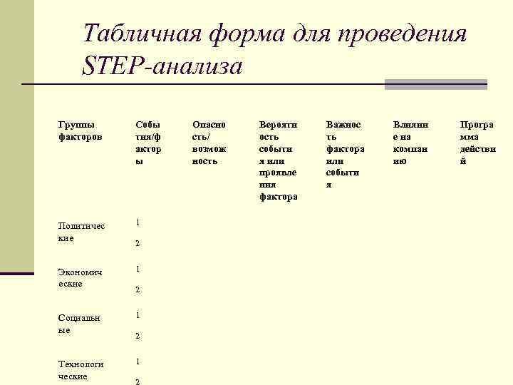 Табличная форма для проведения STEP-анализа Группы факторов Собы тия/ф актор ы Политичес кие 1