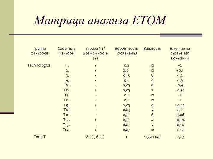 Матрица анализа ЕТОМ Группа факторов События / Факторы Угроза (-) / Возможность (+) Вероятность