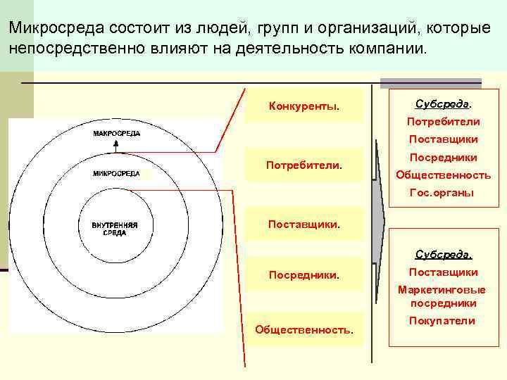 Микросреда состоит из людей, групп и организаций, которые непосредственно влияют на деятельность компании. Конкуренты.