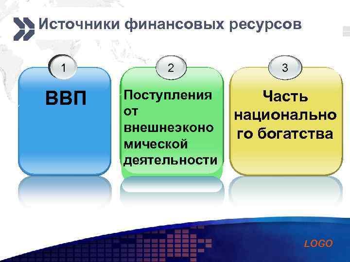 Add your company slogan Источники финансовых ресурсов 1 2 3 ВВП Поступления от внешнеэконо
