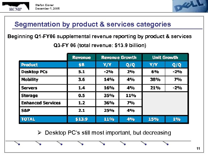 Stefan Eisner December 1, 2005 Segmentation by product & services categories Beginning Q 1