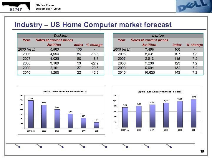 Stefan Eisner December 1, 2005 Industry – US Home Computer market forecast 16