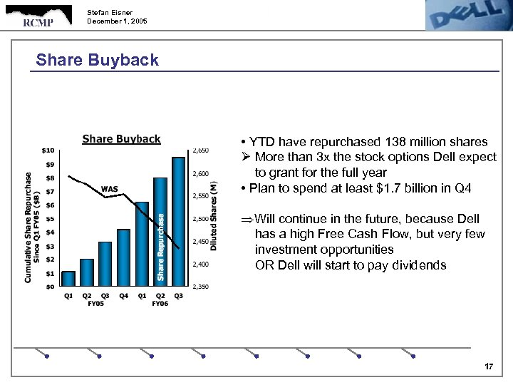 Stefan Eisner December 1, 2005 Share Buyback • YTD have repurchased 138 million shares