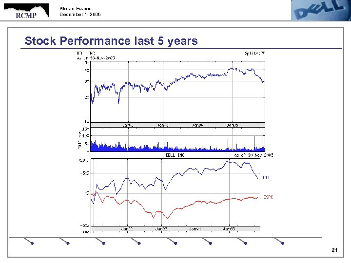 Stefan Eisner December 1, 2005 Stock Performance last 5 years 21