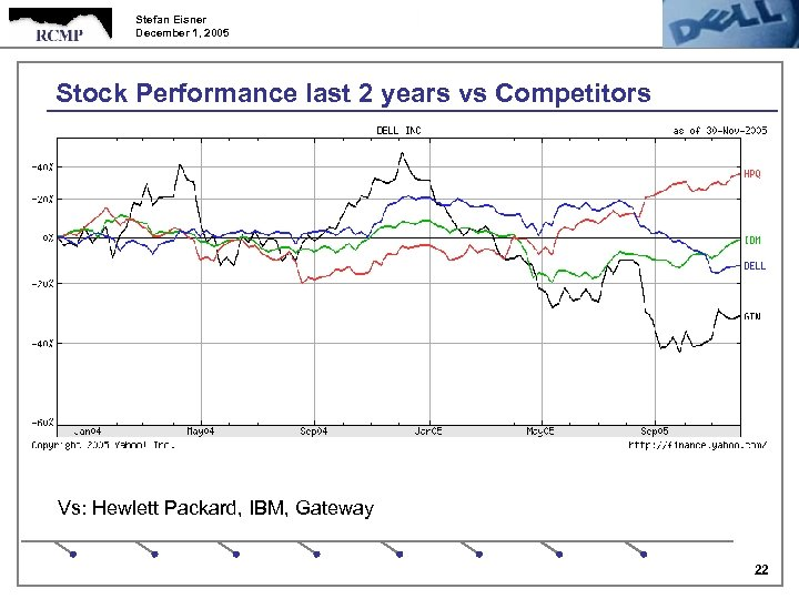 Stefan Eisner December 1, 2005 Stock Performance last 2 years vs Competitors Vs: Hewlett