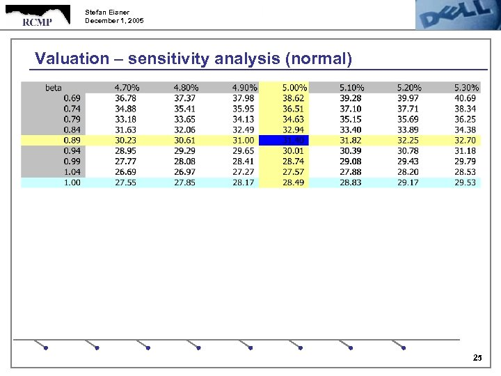 Stefan Eisner December 1, 2005 Valuation – sensitivity analysis (normal) 25