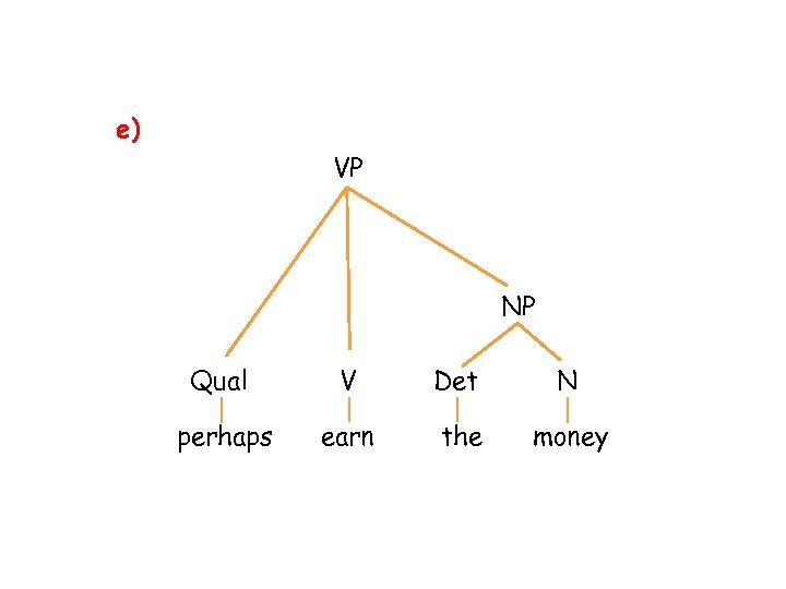 e) VP NP Qual V Det N perhaps earn the money