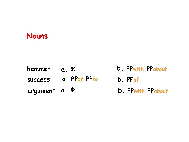 Nouns hammer a. b. PPwith PPabout success a. PPof PPto b. PPof argument a.