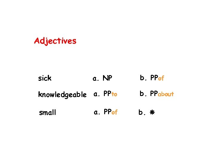 Adjectives sick a. NP knowledgeable a. PPto small a. PPof b. PPabout b.