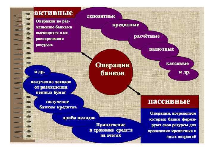 Организация деятельности коммерческого банка шпаргалки