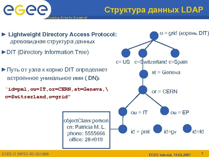 Структура данных LDAP Enabling Grids for E-scienc. E o = grid (корень DIT) ►