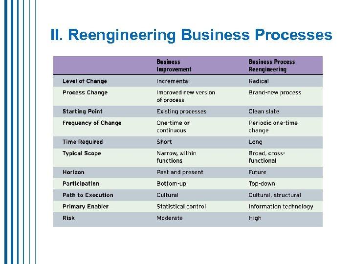 II. Reengineering Business Processes