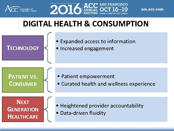 DIGITAL HEALTH & CONSUMPTION TECHNOLOGY • Expanded access to information • Increased engagement PATIENT