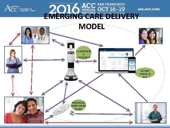 EMERGING CARE DELIVERY MODEL TELEMEDICIN E CART/ROBOT PATIENT PORTAL & APP WEARABLE/ MONITORING DEVICE