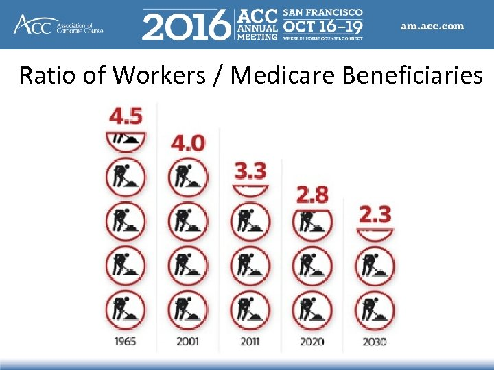 Ratio of Workers / Medicare Beneficiaries