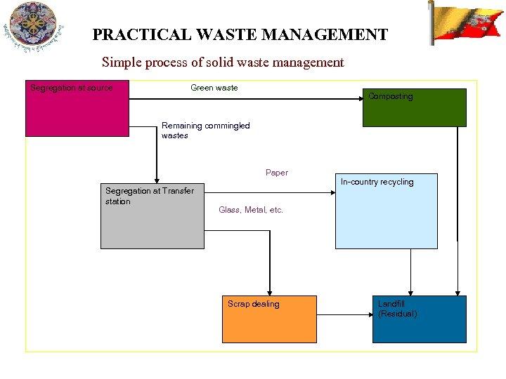 PRACTICAL WASTE MANAGEMENT Simple process of solid waste management Segregation at source Green waste