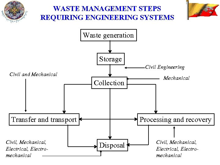 WASTE MANAGEMENT STEPS REQUIRING ENGINEERING SYSTEMS Waste generation Storage Civil Engineering Civil and Mechanical