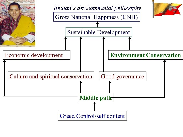 Bhutan's developmental philosophy Gross National Happiness (GNH) Sustainable Development Economic development Environment Conservation Culture