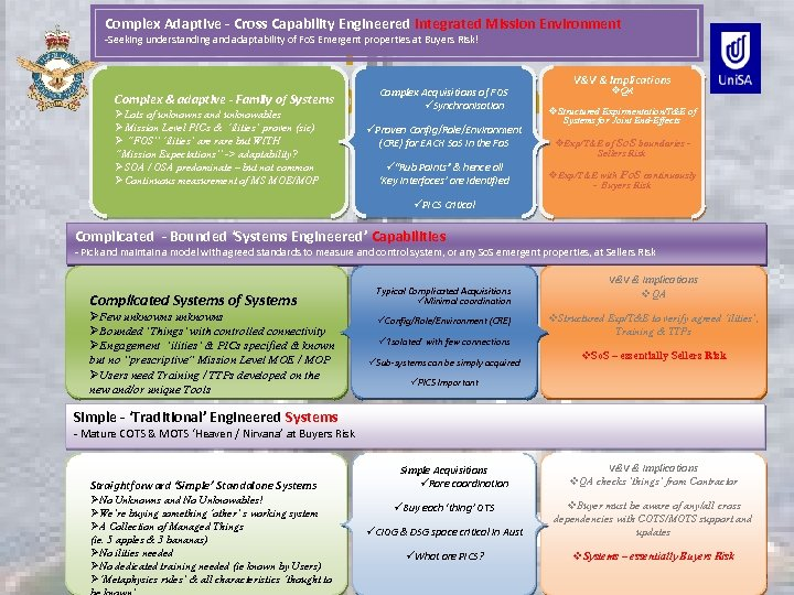 CAS & Experimentation 3 Levels of Abstraction Complex Adaptive - Cross Capability Engineered Integrated