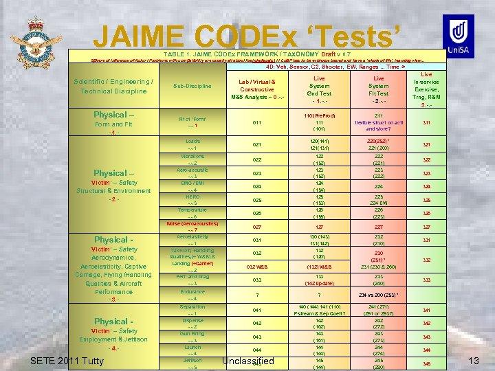JAIME CODEx 'Tests' TABLE 1. JAIME CODEx FRAMEWORK / TAXONOMY Draft v 0. 7