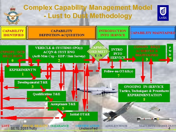 Complex Capability Management Model - Lust to Dust Methodology CAPABILITY IDENTIFIED CAPABILITY DEFINITION-ACQUISITION CONOPS