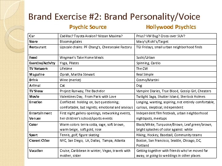 Brand Exercise #2: Brand Personality/Voice Psychic Source Hollywood Psychics Car Cadillac? Toyota Avalon? Nissan