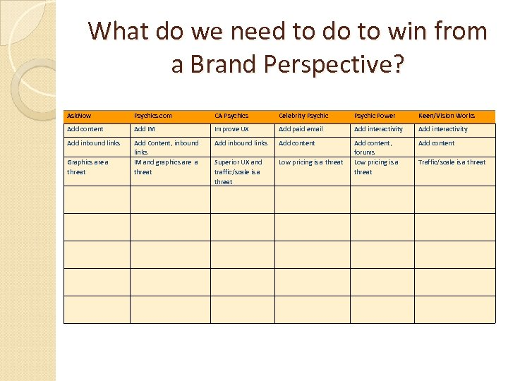 What do we need to do to win from a Brand Perspective? Ask. Now