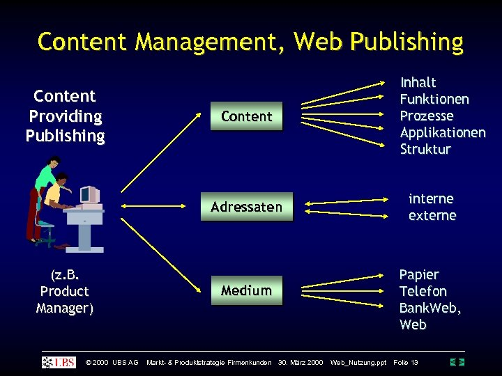 Content Management, Web Publishing Content Providing Publishing Inhalt Funktionen Prozesse Applikationen Struktur Content interne