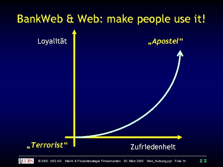 "Bank. Web & Web: make people use it! Loyalität ""Terrorist"" © 2000 UBS AG"
