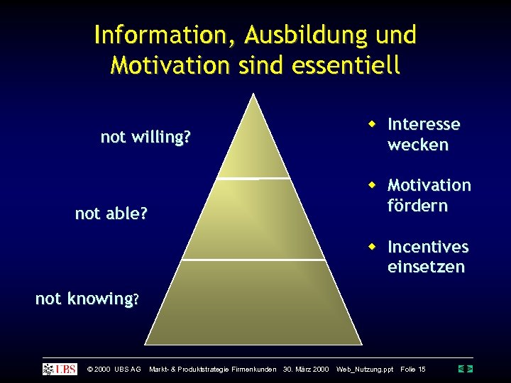Information, Ausbildung und Motivation sind essentiell not willing? Interesse wecken Motivation fördern not able?