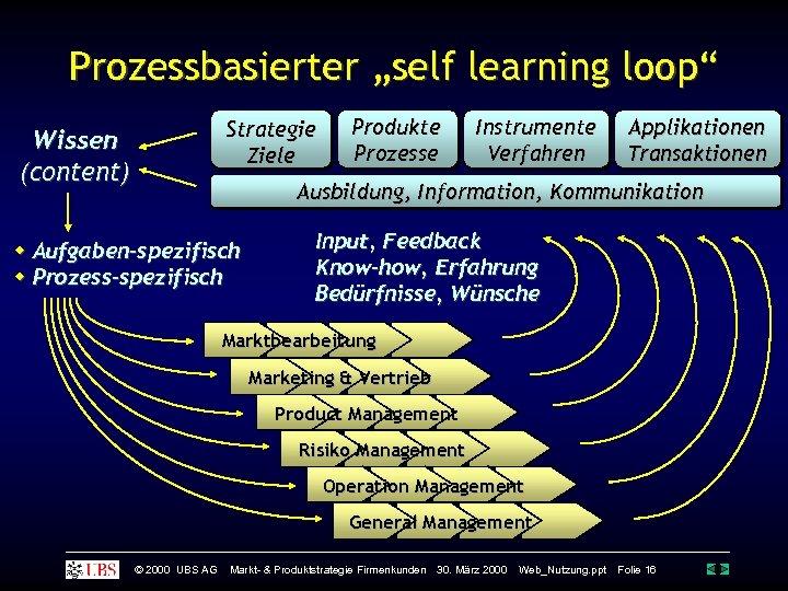 """Prozessbasierter """"self learning loop"""" Strategie Ziele Wissen (content) Produkte Prozesse Instrumente Verfahren Applikationen Transaktionen"""