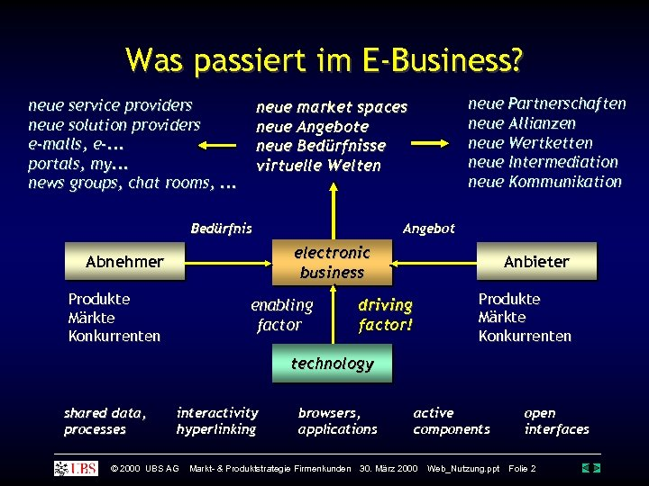 Was passiert im E-Business? neue service providers neue solution providers e-malls, e-. . .