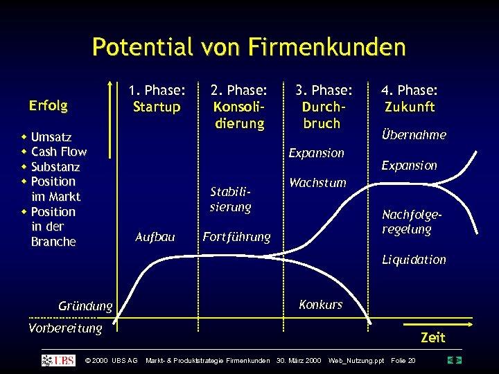 Potential von Firmenkunden 1. Phase: Startup Erfolg Umsatz Cash Flow Substanz Position im Markt