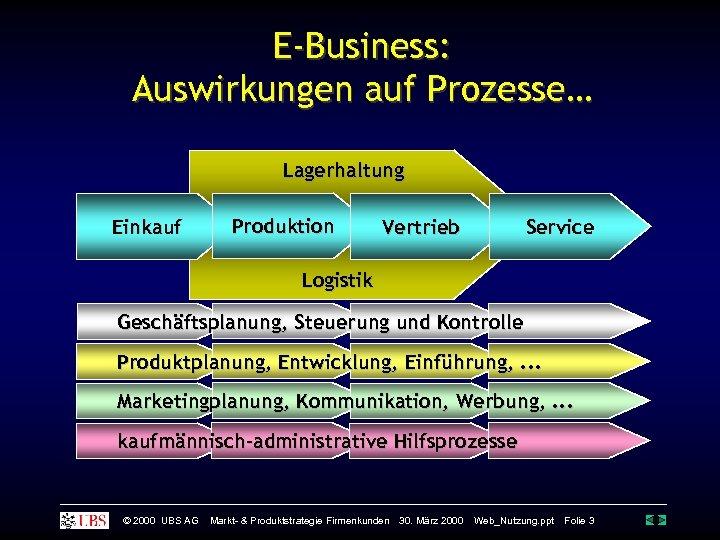 E-Business: Auswirkungen auf Prozesse… Lagerhaltung Einkauf Produktion Service Vertrieb Logistik Geschäftsplanung, Steuerung und Kontrolle