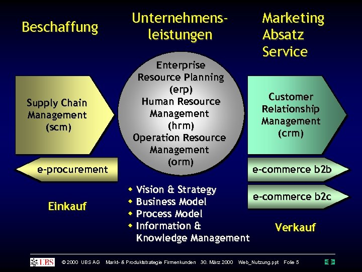 Beschaffung Unternehmensleistungen Supply Chain Management (scm) Enterprise Resource Planning (erp) Human Resource Management (hrm)