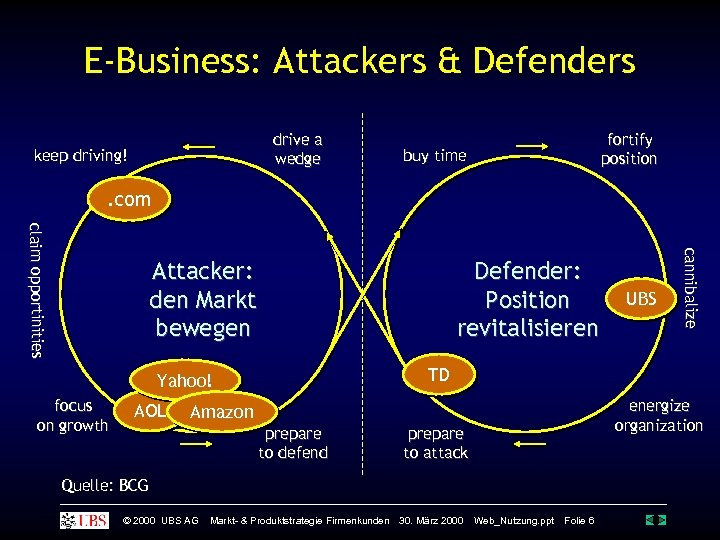 E-Business: Attackers & Defenders drive a wedge keep driving! fortify position buy time .