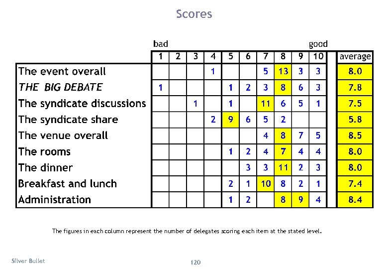 Scores The figures in each column represent the number of delegates scoring each item
