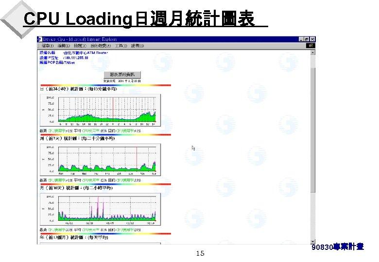 CPU Loading日週月統計圖表 15 90830專案計畫