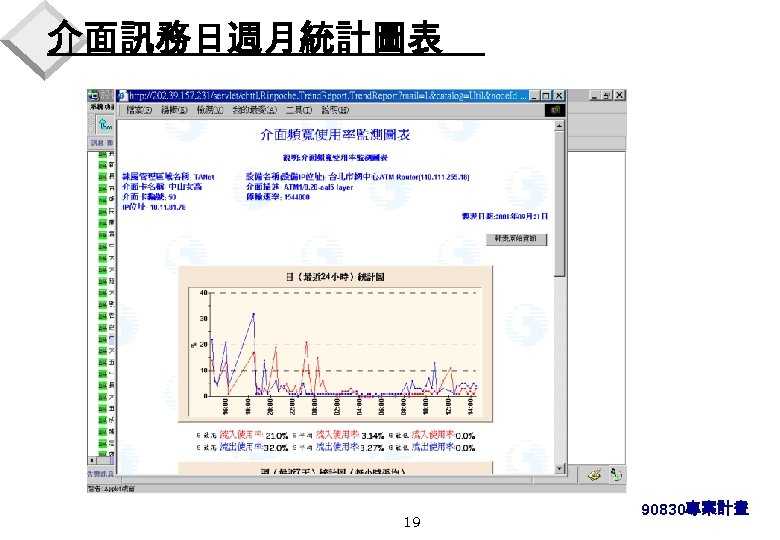 介面訊務日週月統計圖表 19 90830專案計畫