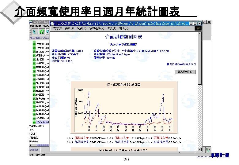 介面頻寬使用率日週月年統計圖表 20 90830專案計畫
