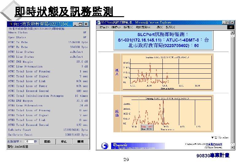即時狀態及訊務監測 29 90830專案計畫