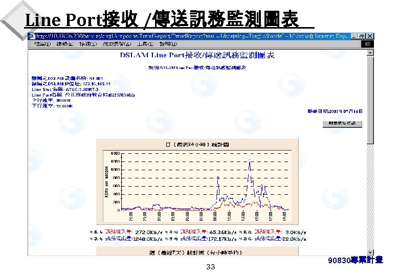 Line Port接收 /傳送訊務監測圖表 33 90830專案計畫