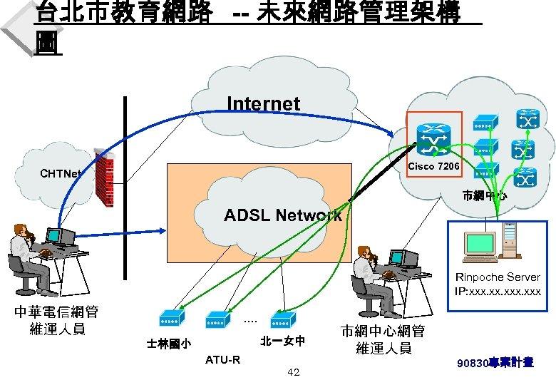台北市教育網路 -- 未來網路管理架構 圖 Internet Cisco 7206 CHTNet 市網中心 ADSL Network Rinpoche Server IP: