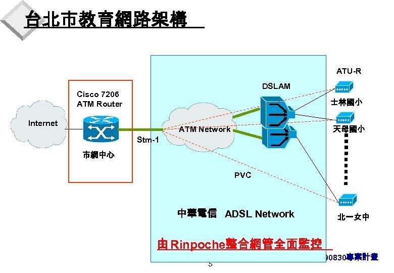 台北市教育網路架構 ATU-R DSLAM Cisco 7206 ATM Router 士林國小 Internet 天母國小 ATM Network Stm-1 市網中心