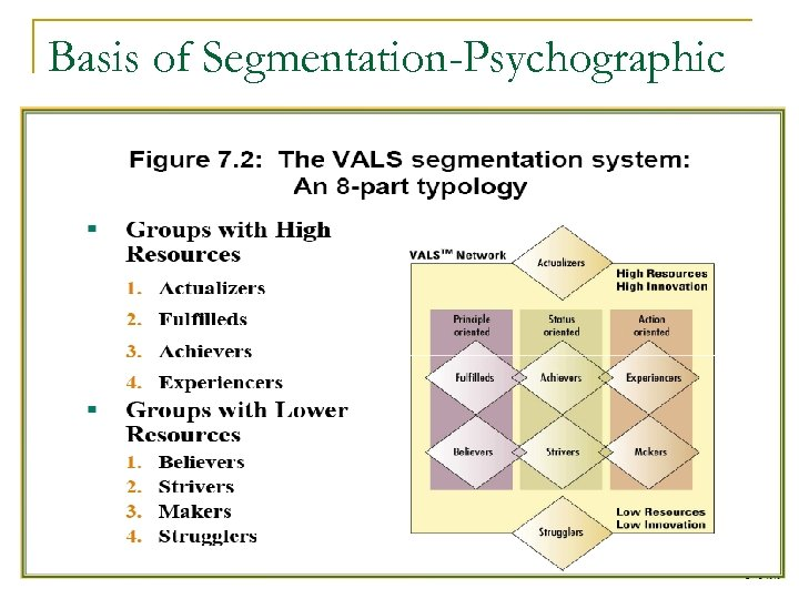 Basis of Segmentation-Psychographic