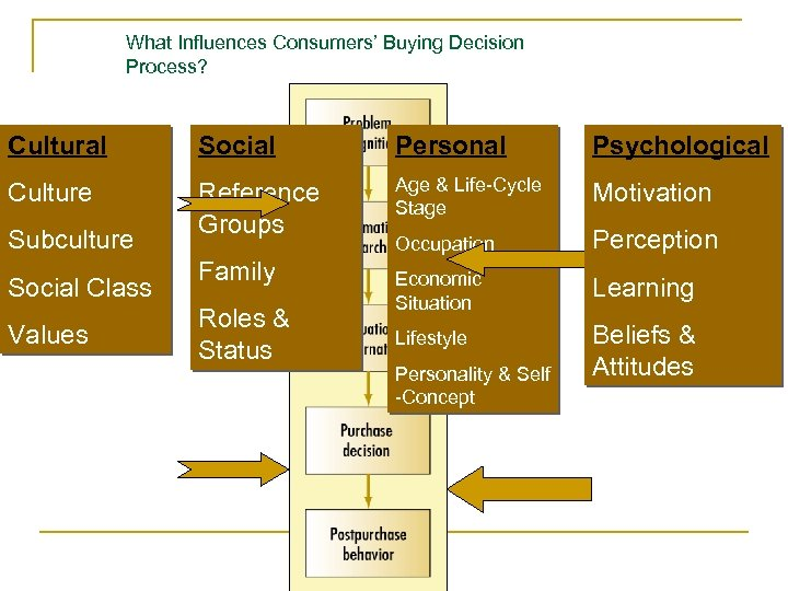 What Influences Consumers' Buying Decision Process? Cultural Social Personal Psychological Culture Reference Groups Age