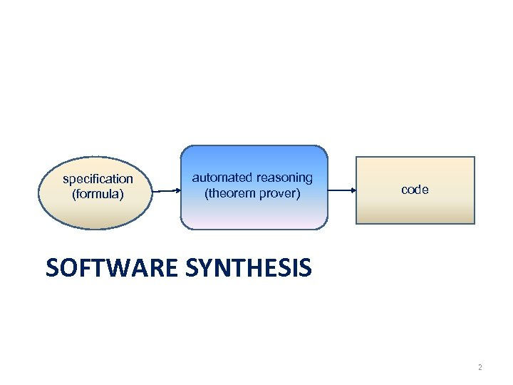specification (formula) automated reasoning (theorem prover) code SOFTWARE SYNTHESIS 2